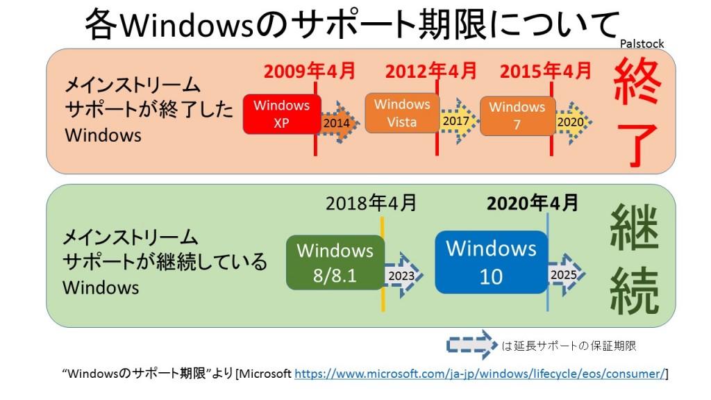 Windowsのサポート期限資料_pal